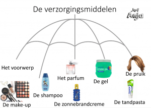 woordparachutes nodig staal groep 4